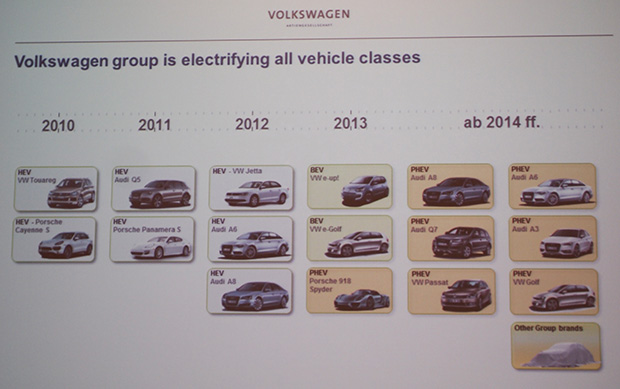 VW Electric Lineup