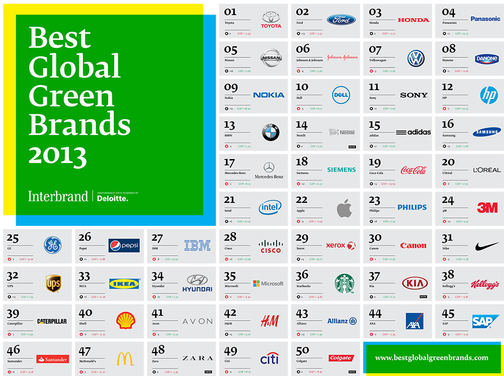 best-global-green-brands-2013