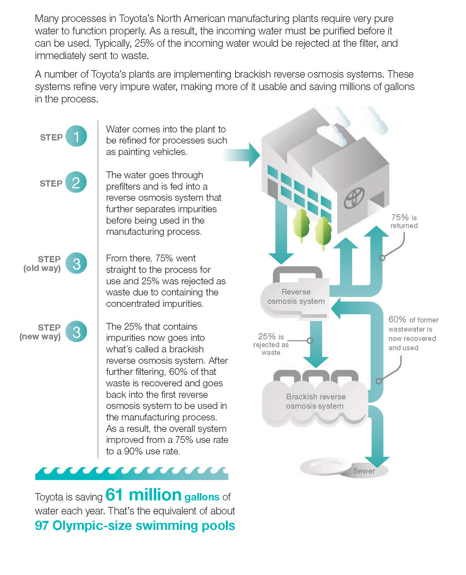 Toyota-WaterSavings-info-graphic